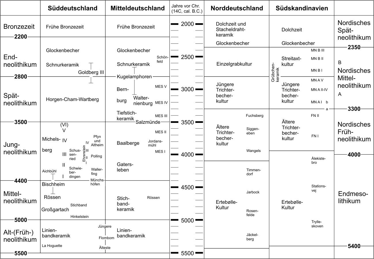 Von Welchem Urvolk Stammen Die Deutschen Ab Seite 8