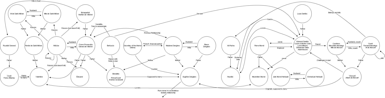 Flow Chart Template Excel: Countofmontecristorelations.jpg - Wikimedia Commons,Chart