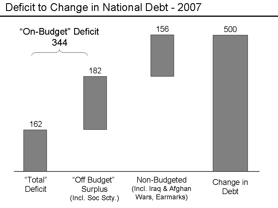 budget deficit national debt Learn the difference between the federal deficit and the national debt.