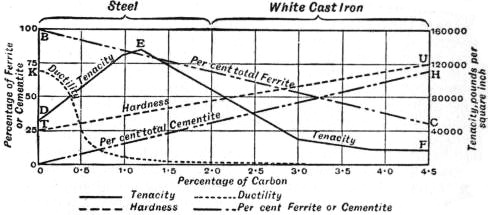 EB1911 Iron and Steel - Fig. 3.—Physical properties and assumed microscopic constitution of the pearlite series.jpg