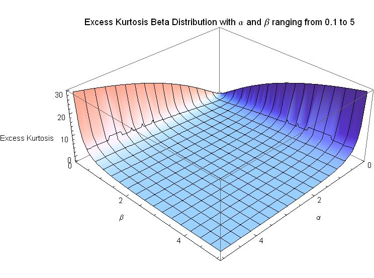File Excess Kurtosis for Beta Distribution with alpha and beta ranging    No Kurtosis