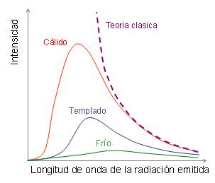 Espectro de emisión del cuerpo negro negro (Wikipedia)