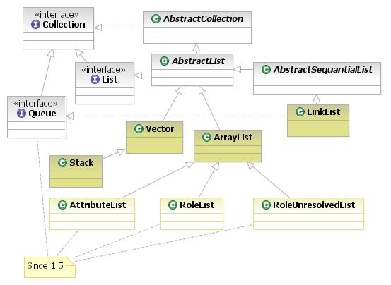 Java collection list implementations.jpg