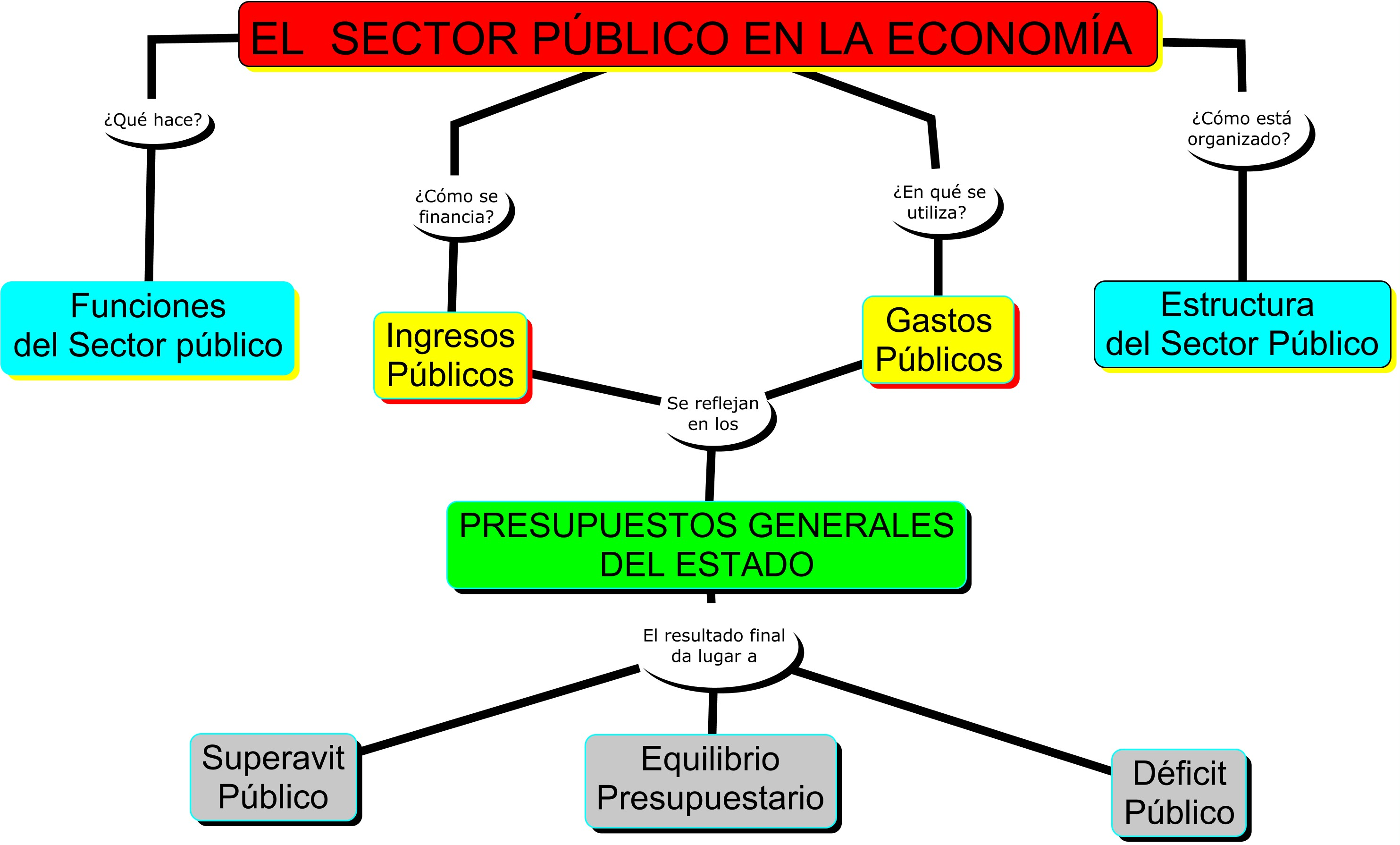 Archivomapa Conceptual Del Sector Publicojpg Wikipedia