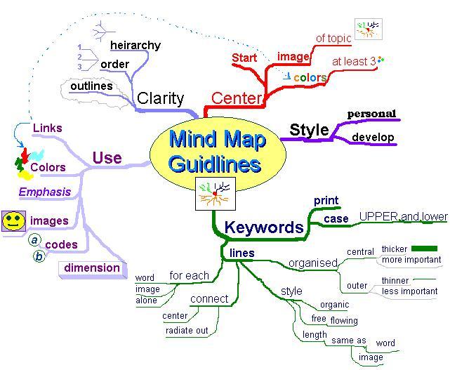 Archivo:MindMapGuidlines.JPG