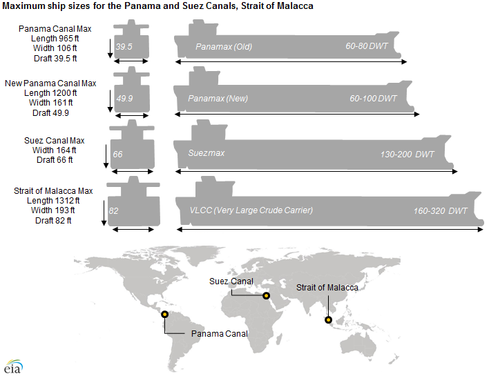Panama canal lock sizes.png