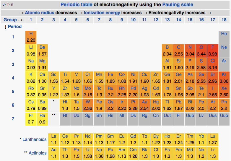 File:Periodic table Pauling electronegatvity.jpg - Wikimedia Commons