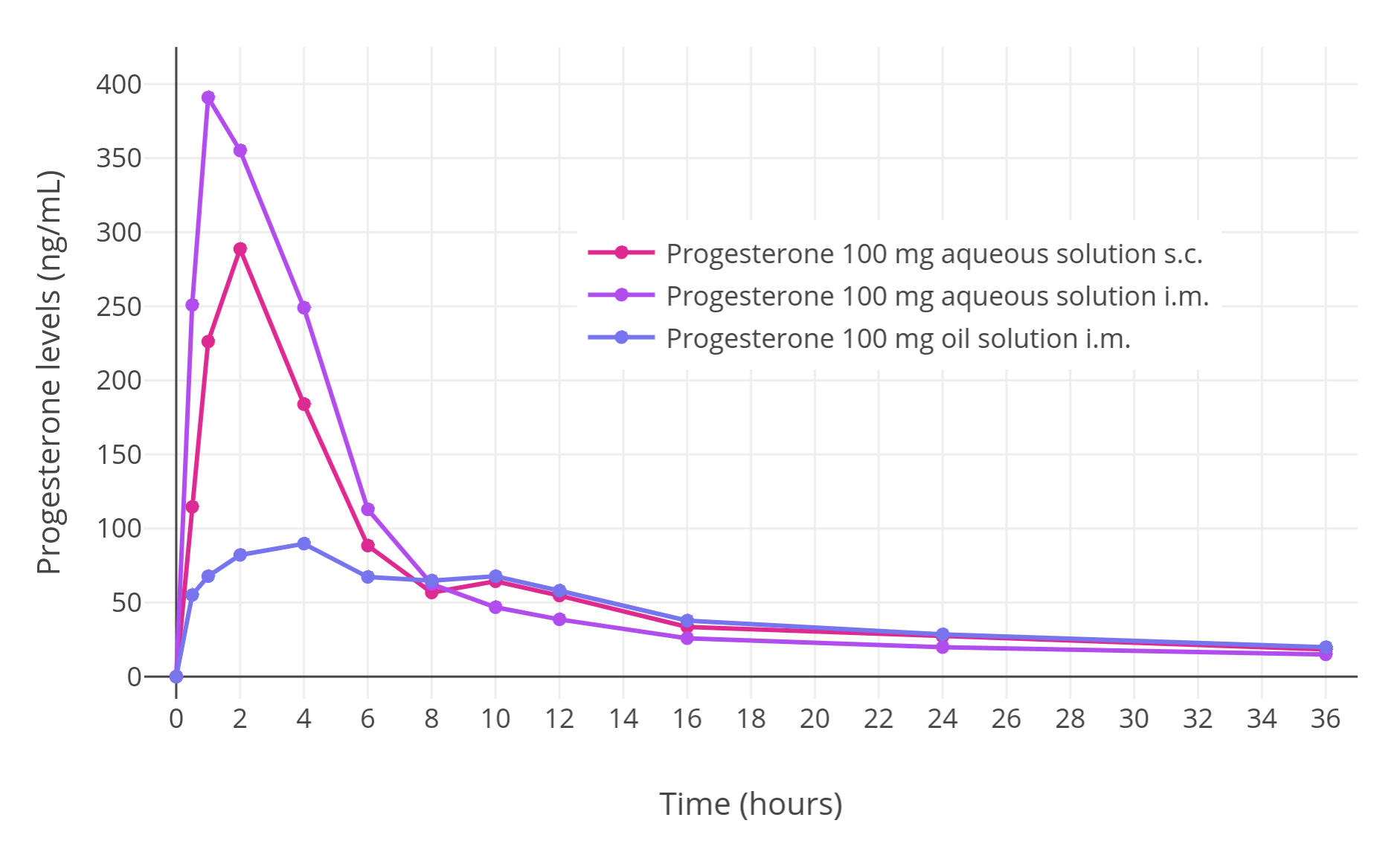 File:Progesterone levels after a single intramuscular or