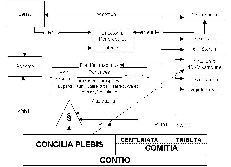 Schematische Darstellung des Staatsaufbaus der römischen Republik