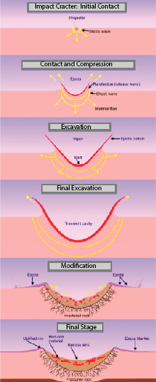 crater formation diagrams repair manual How Did Craters Form