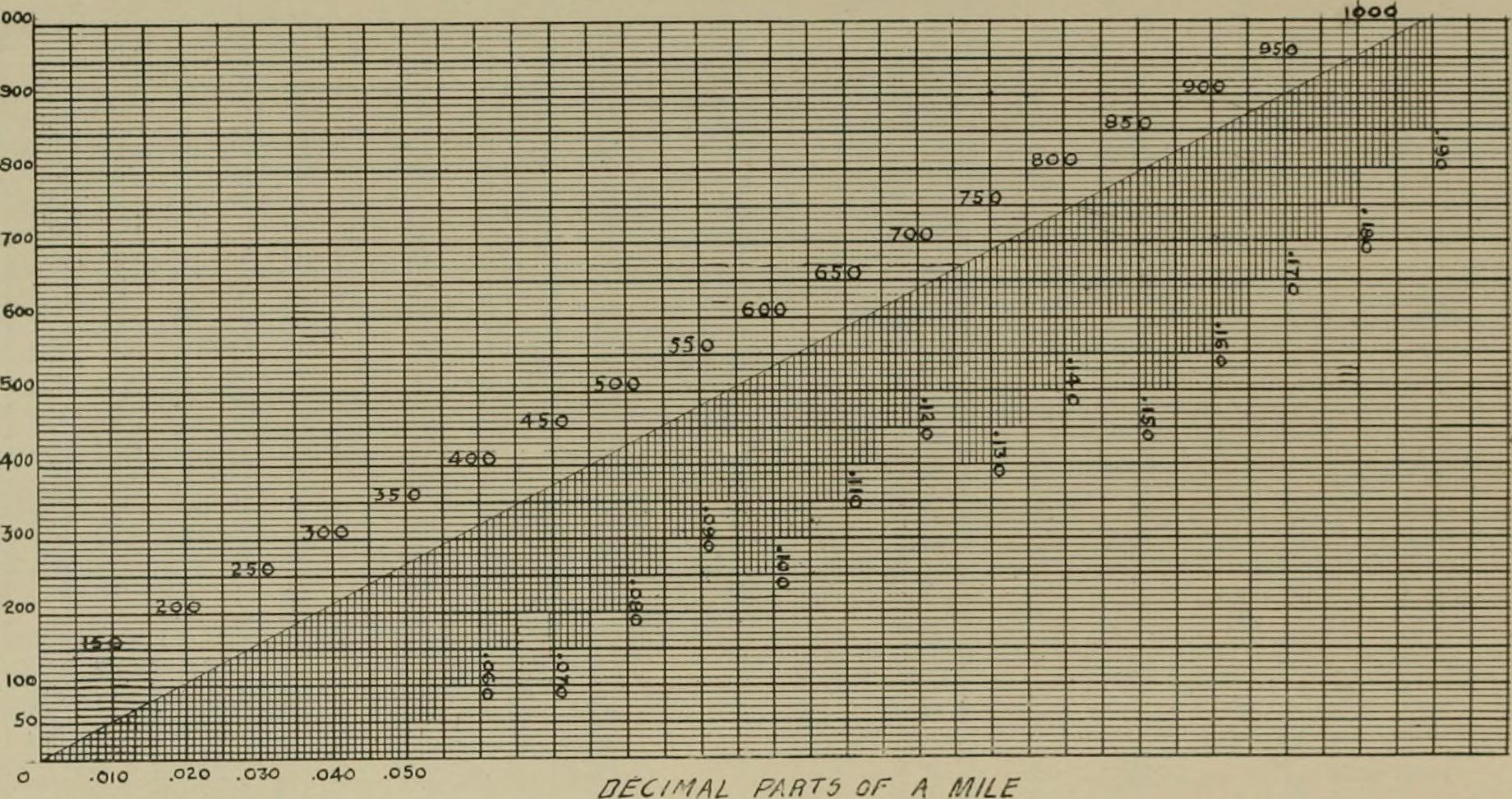Fractions Chart: The street railway review (1891) (14575119278).jpg ,Chart