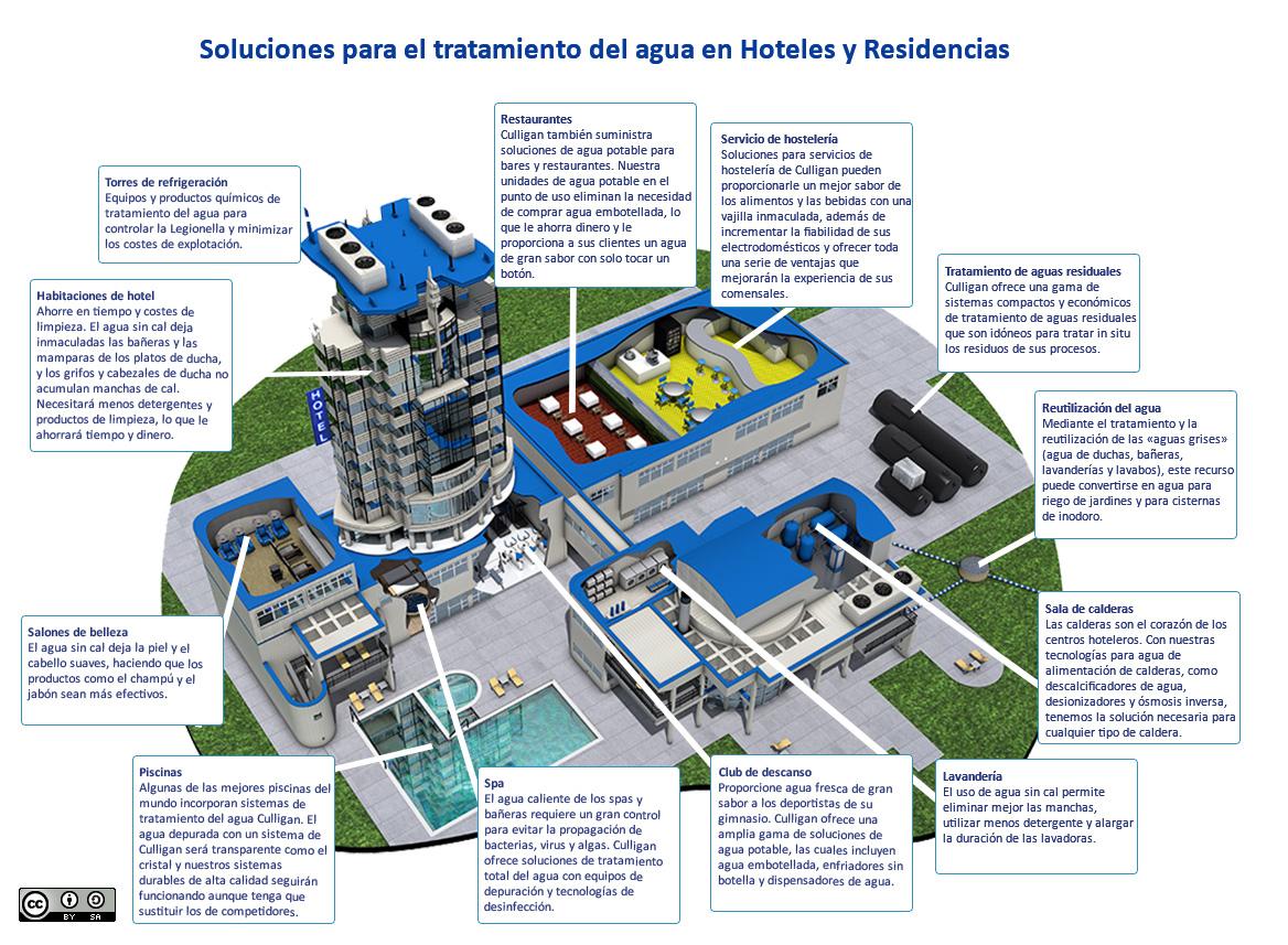 File Tratamiento De Agua En Hoteles Jpg Wikimedia Commons