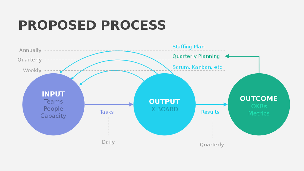 input throughput output Describe the problem you identified within the department or unit using an open- systems approach, and state where the problem exists using the systems theory model (input, throughput, output, cycles of events, or negative feedback.