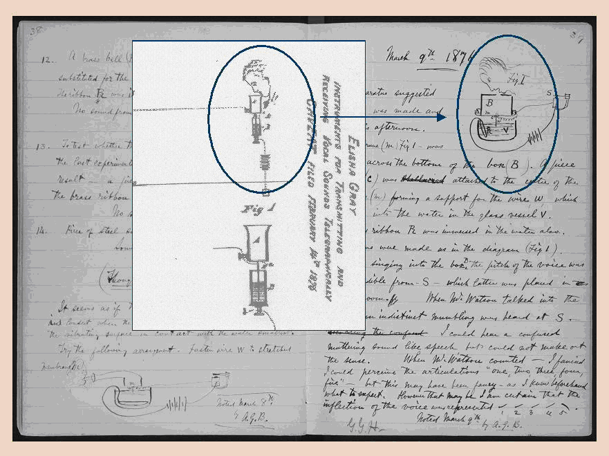 Diagram showing the similarity between Gray's patent and Bell's notebook