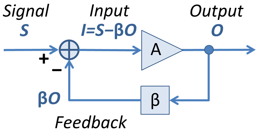 File:Block diagram for feedback.PNG - Wikimedia Commons