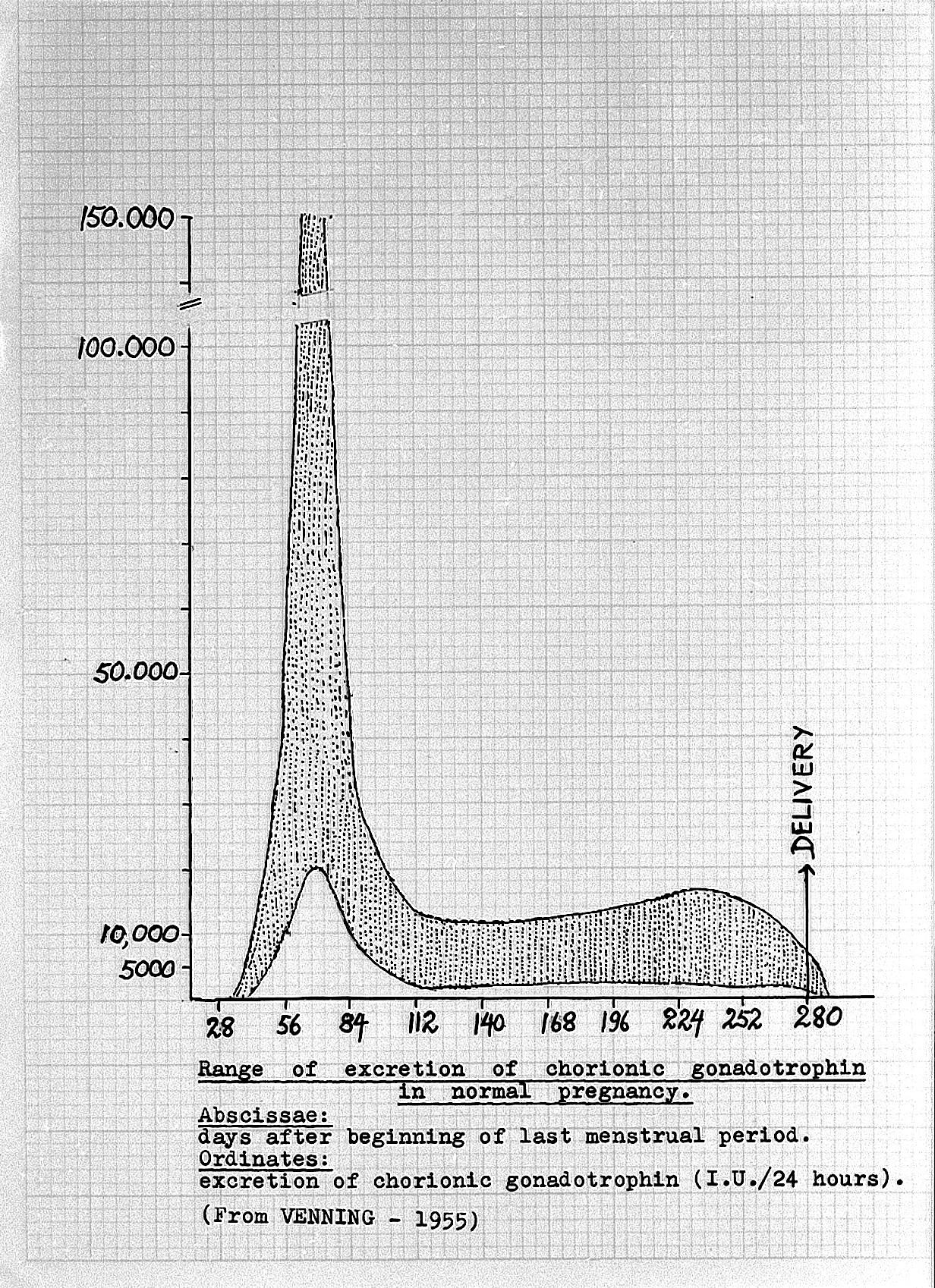 Number Chart 1 100: Chart; pregnancy Wellcome L0002177ED.jpg - Wikimedia Commons,Chart