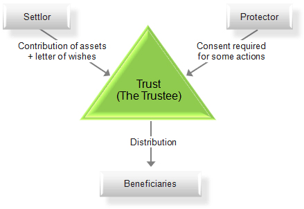 Organizational Chart Definition: Chart of a trust.jpg - Wikimedia Commons,Chart