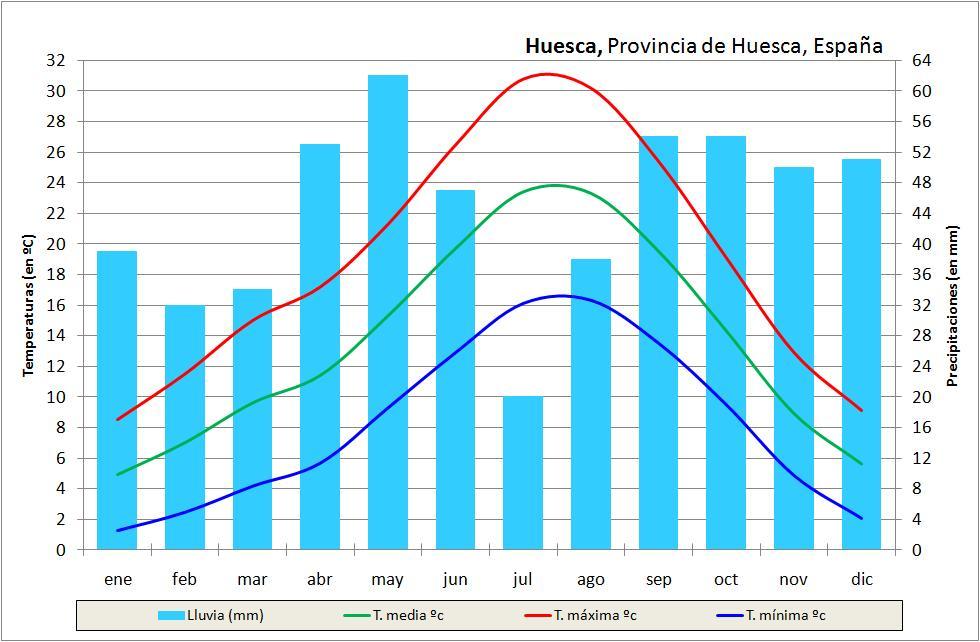 © Semontanés - Instituto Nacional de Meteorología