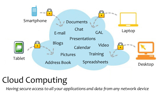 how to create cloud computing application