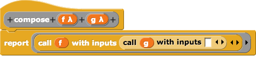 This block takes two (reporter) blocks as input parameters and reports a new block as the output. The function of the new block is the composition of the two functions represented by the two input blocks - when the new block is called it takes the input to the new block, applies the two functions (specified when the new block is created) to the input, and reports the result.