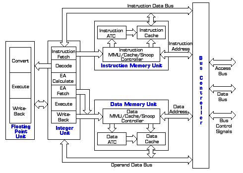block diagram of 68000 microprocessor befehlszyklus – wikipedia #3