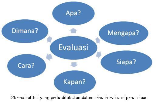 Evaluasi Wikipedia Bahasa Indonesia Ensiklopedia Bebas
