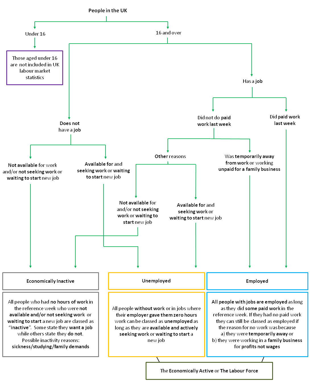 Microsoft Flowchart Designer: Flow Chart of UK Labour Market Categories.png - Wikimedia Commons,Chart