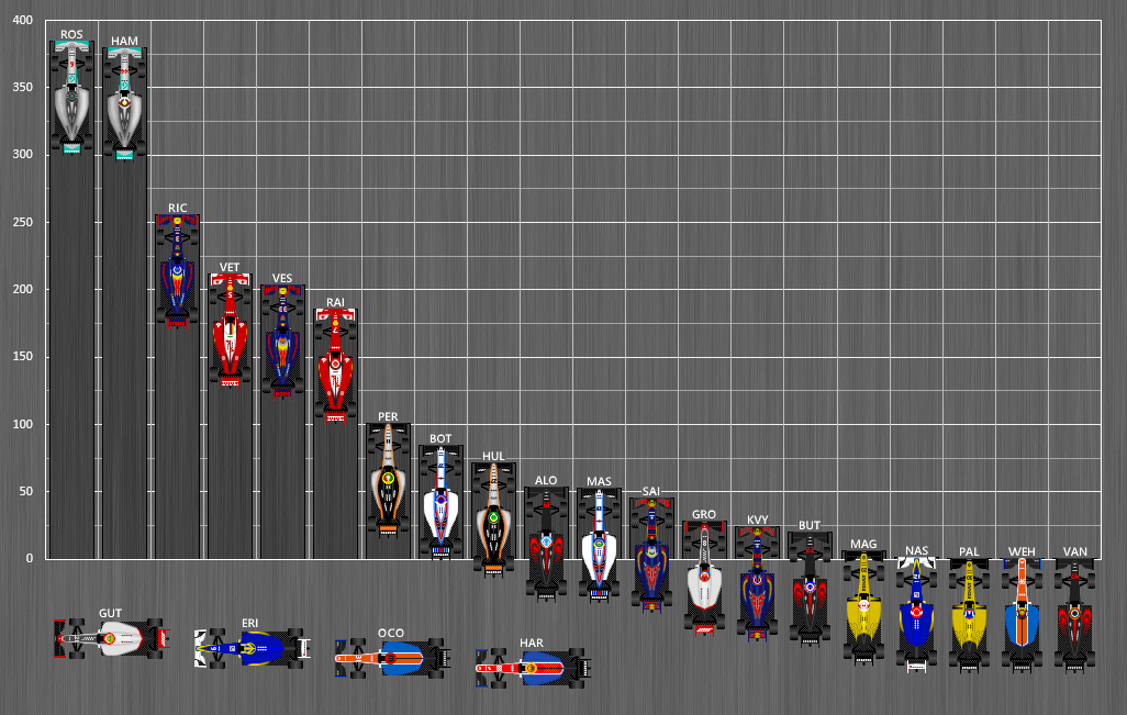 Formula_One_Standings_2016.png