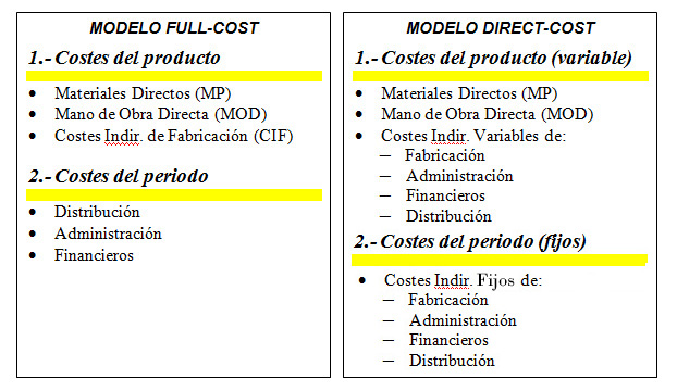 Marginal and absorption cost