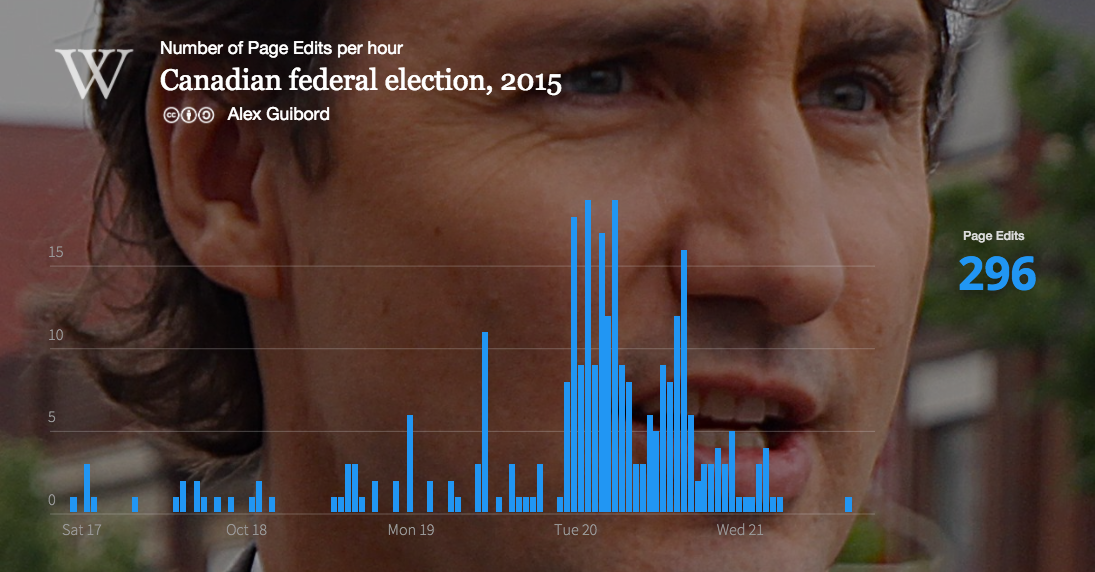 Graph showing hour edit patterns to Canadian federal election, 2015, Oct 17-21.png