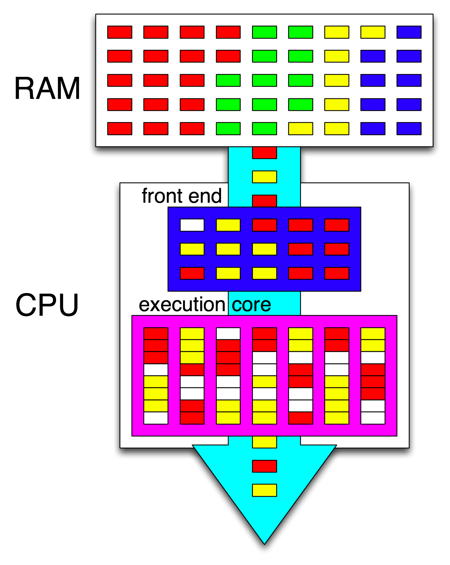 Hyper-threading - Wikipedia