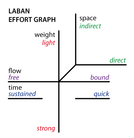 Laban-effort-graph.jpg