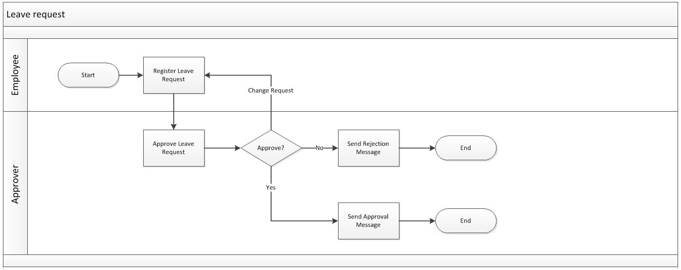 System development/Domains/Overview/HCM/Subdomains/Leave/Processes