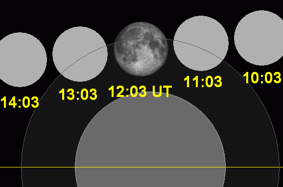 Lunar eclipse chart close-2002May26.png