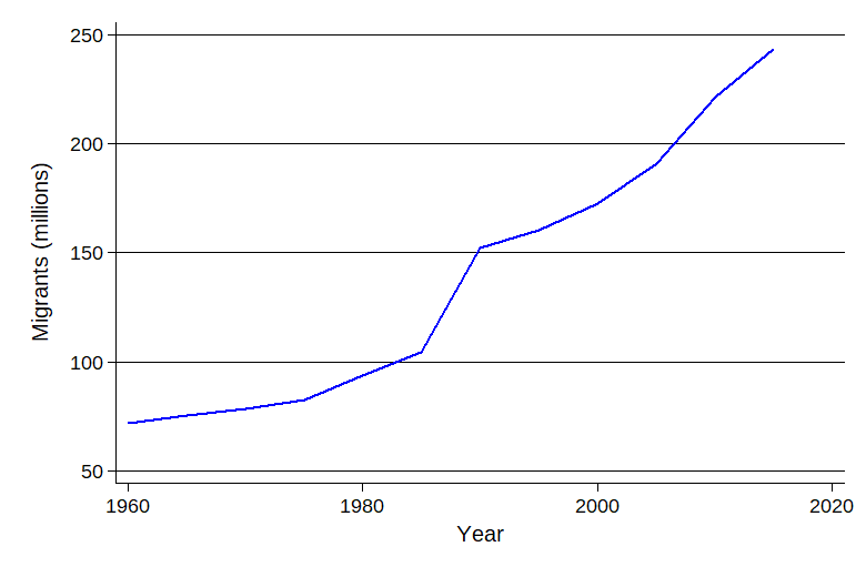 The number of migrants in the world 1960-2015. Migrants in the world 1960-2015-en.png