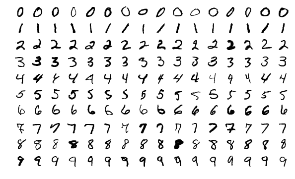 Handwritten numbers from a sample of the MINST database.