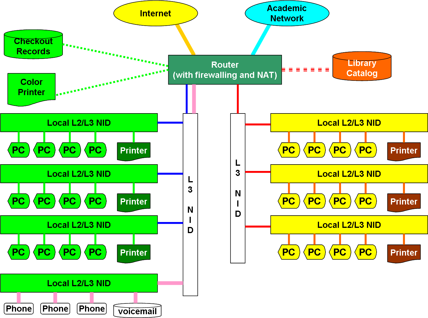File:NETWORKLibraryLAN.png  Wikipedia