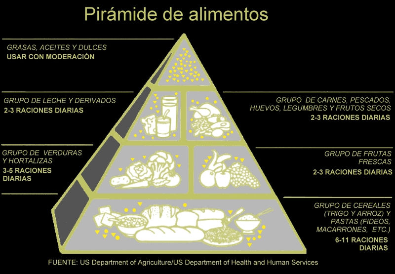 PiramideAlimentariaEEUU1992.jpg