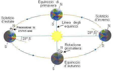 Ellittica Terrestre Wikipedia