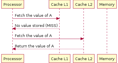 Data A is in the L2-Cache Processor cacheL2.png