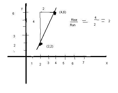 Basic Algebra/Lines (Linear Functions)/Slope of a Line