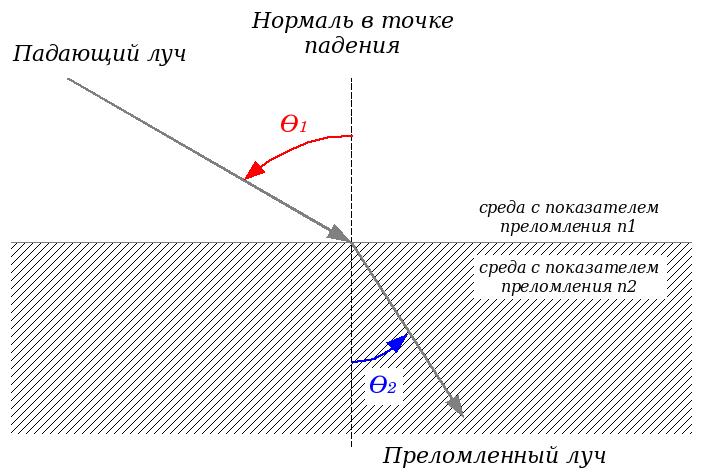 Refraction_ru.png