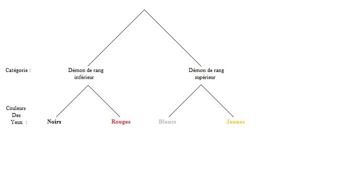 Les Démons et leurs caractéristiques... Sch%C3%A9ma_cat%C3%A9ogie_d%C3%A9mon_s%C3%A9rie_supernatural