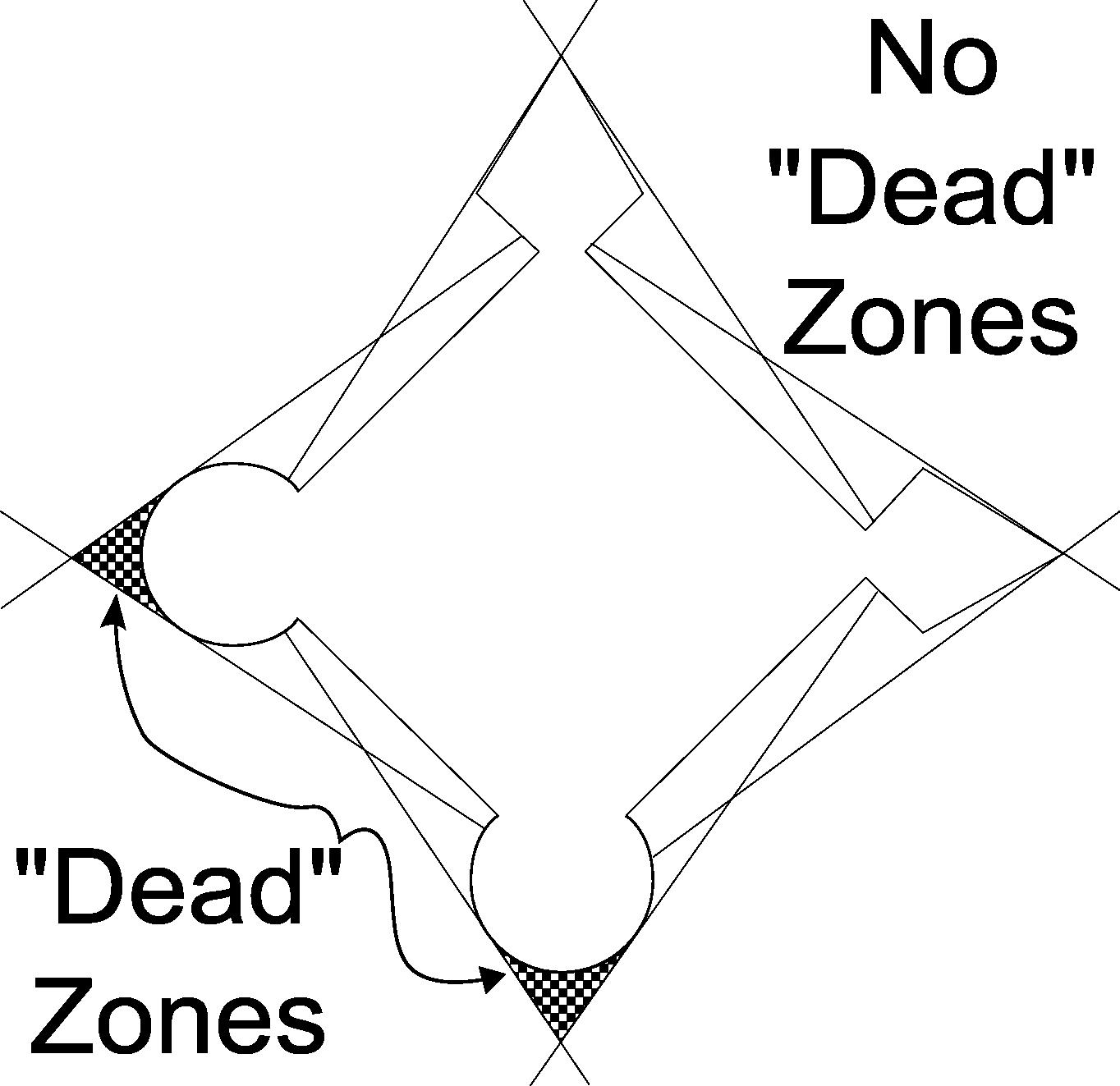 Prinzip des toten Winkels und wie die Form des Bastions sie ausschließt