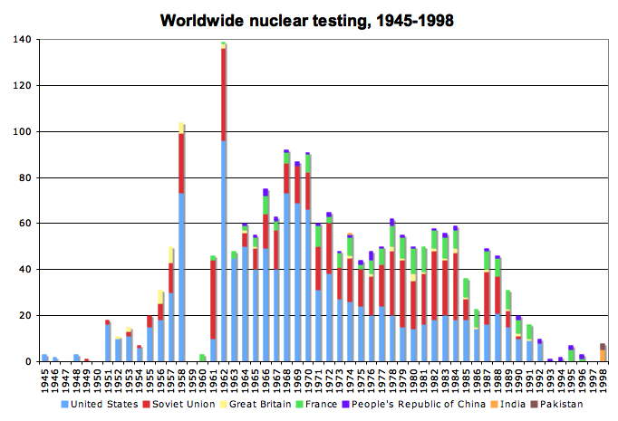 Grafiek van kernproeven (Noord-Korea nog niet weergegeven).