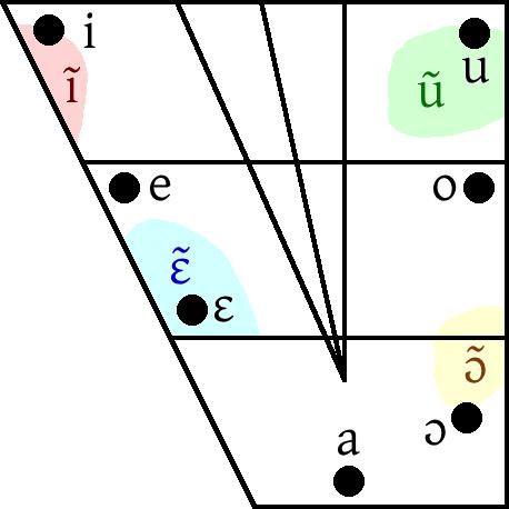 File Yoruba Vowel Diagram Png Wikimedia Commons