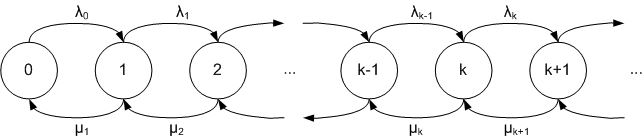 State diagram of a birth-death process
