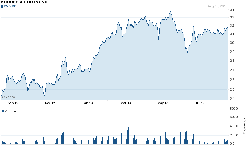 macdonalds stock price