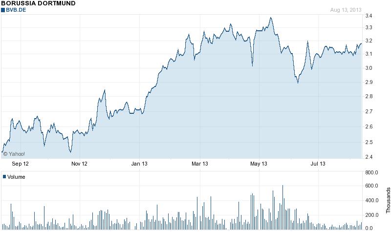 FileBorussia Dortmund GmbH Amp Co KGaA Economic Share