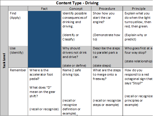 Instructional Designcomponent Display Theorylearning To Drive